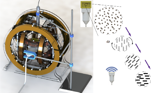 Figure 1 for Magnetic Navigation of a Rotating Colloidal Swarm Using Ultrasound Images
