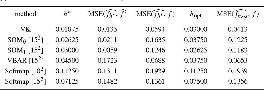Table I. Density function estimation using four different methods (rows): the variable kernel method (VK), Kohonen's SOM algorithm, VBAR and Softmap. The term between brackets [.] indicates the lattice size. See text for explanation.