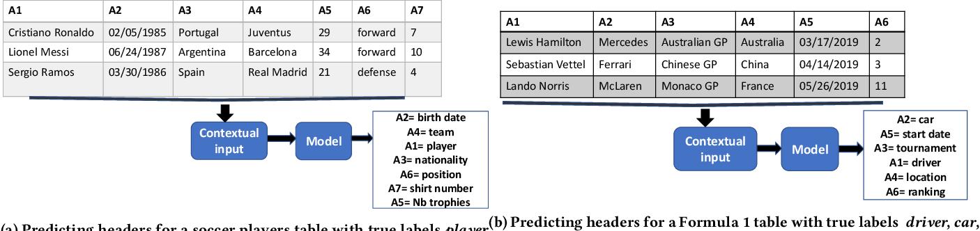 Figure 1 for Semantic Labeling Using a Deep Contextualized Language Model
