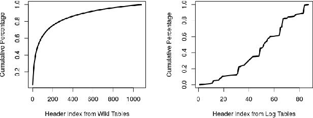 Figure 3 for Semantic Labeling Using a Deep Contextualized Language Model