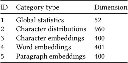 Figure 2 for Semantic Labeling Using a Deep Contextualized Language Model
