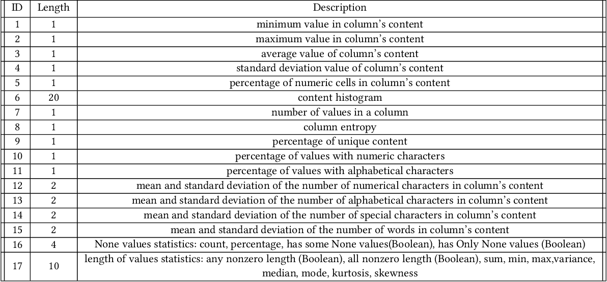 Figure 4 for Semantic Labeling Using a Deep Contextualized Language Model