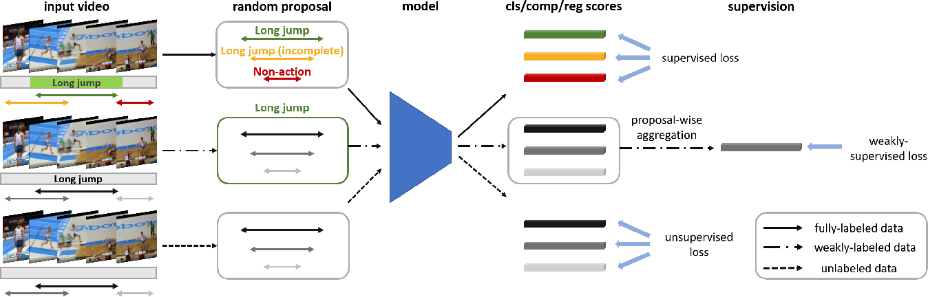 Figure 3 for Temporal Action Detection with Multi-level Supervision