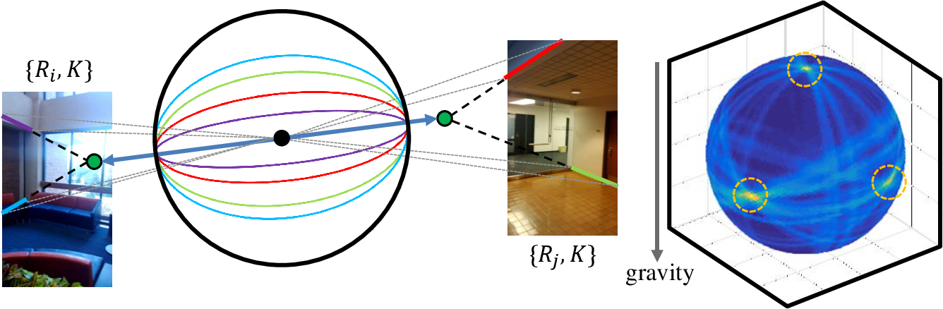 Figure 2 for Panoramic Structure from Motion via Geometric Relationship Detection