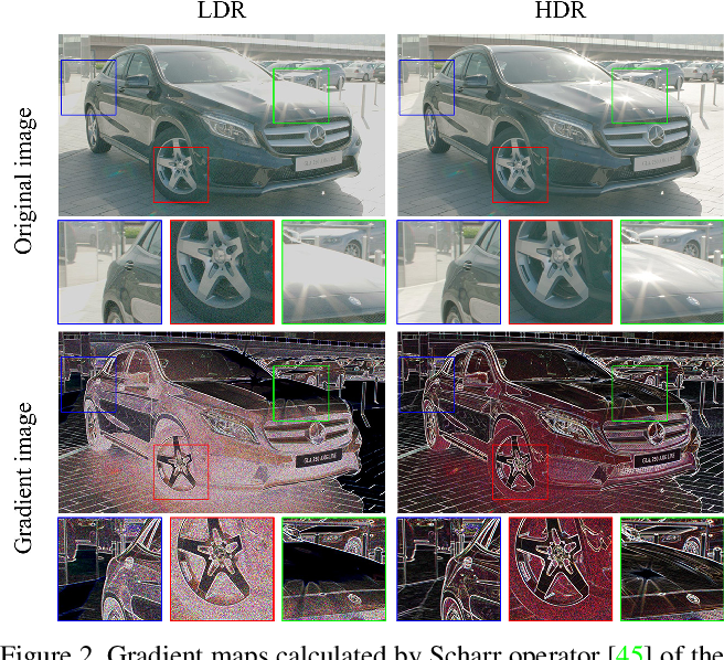 Figure 2 for HDRUNet: Single Image HDR Reconstruction with Denoising and Dequantization