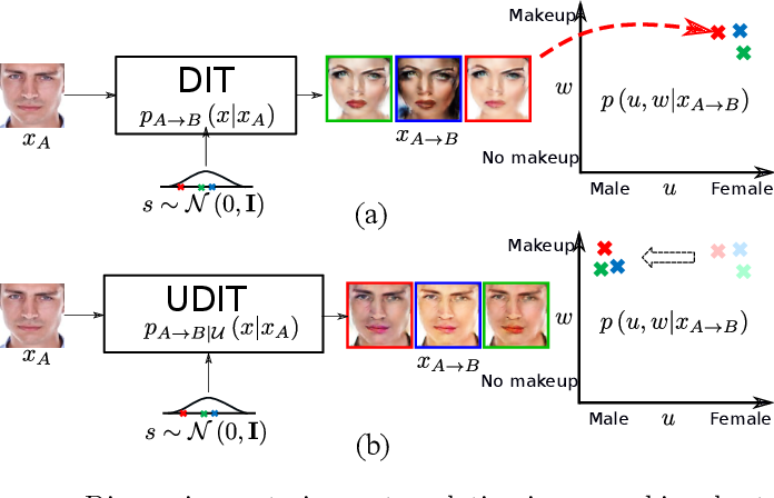 Figure 1 for Controlling biases and diversity in diverse image-to-image translation