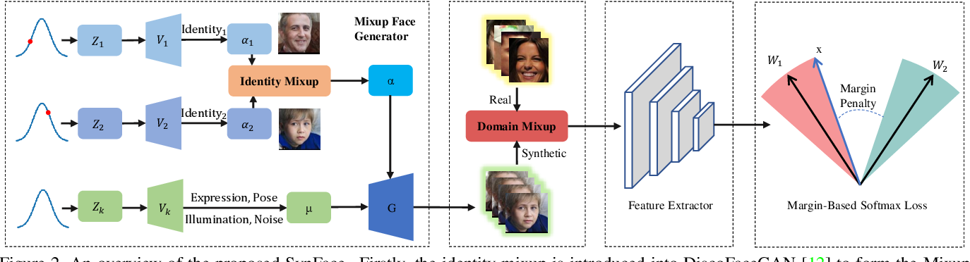 Figure 3 for SynFace: Face Recognition with Synthetic Data