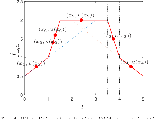 Figure 4 for Error-free approximation of explicit linear MPC through lattice piecewise affine expression
