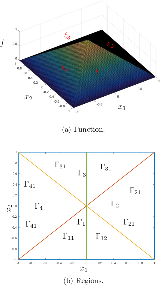 Figure 1 for Error-free approximation of explicit linear MPC through lattice piecewise affine expression