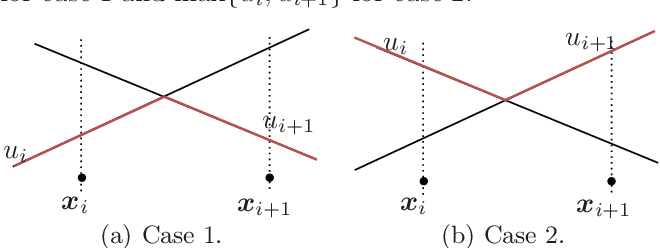 Figure 2 for Error-free approximation of explicit linear MPC through lattice piecewise affine expression