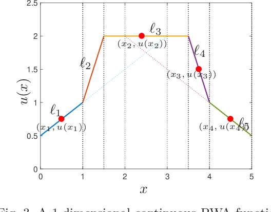 Figure 3 for Error-free approximation of explicit linear MPC through lattice piecewise affine expression