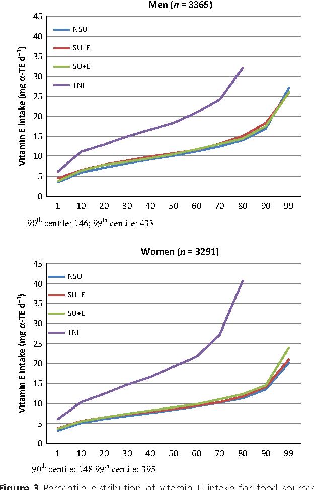 Figure 3 Percentile Distribution Of Vitamin E Intake For Food Sources Nonsupplement User NSU