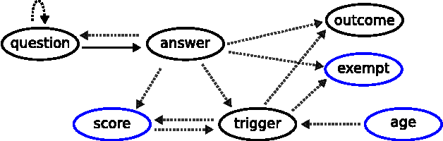 Figure 1 for Sorting out symptoms: design and evaluation of the 'babylon check' automated triage system