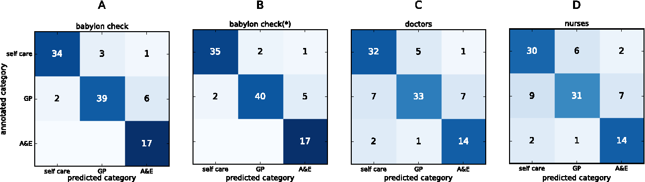 Figure 4 for Sorting out symptoms: design and evaluation of the 'babylon check' automated triage system