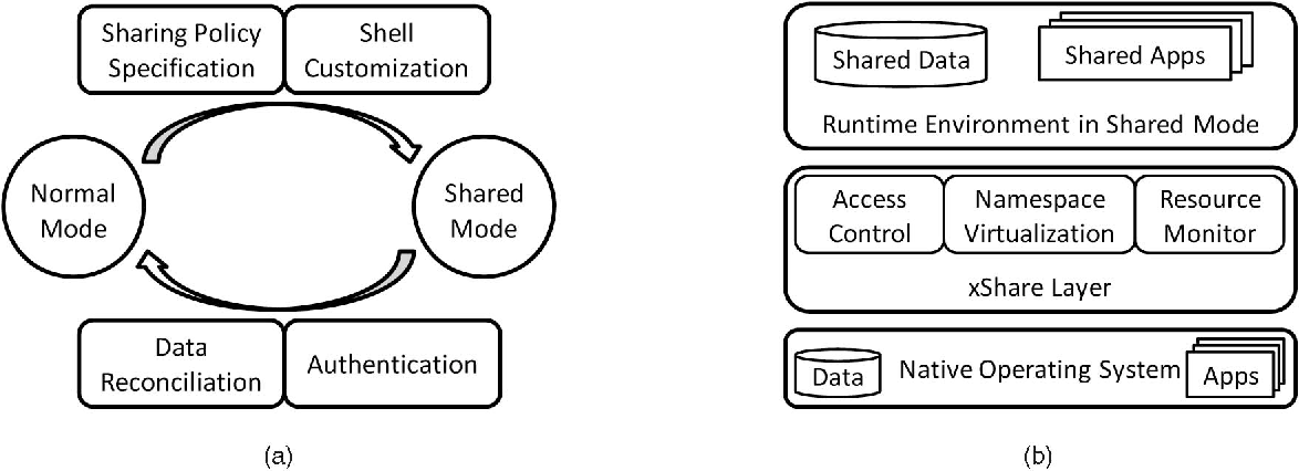 Design Overview Of Xshare A Mode Transition