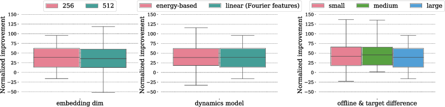 Figure 4 for Provable Representation Learning for Imitation with Contrastive Fourier Features