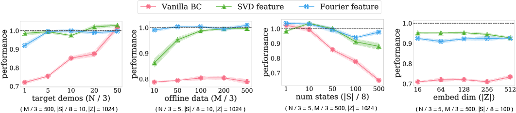 Figure 2 for Provable Representation Learning for Imitation with Contrastive Fourier Features