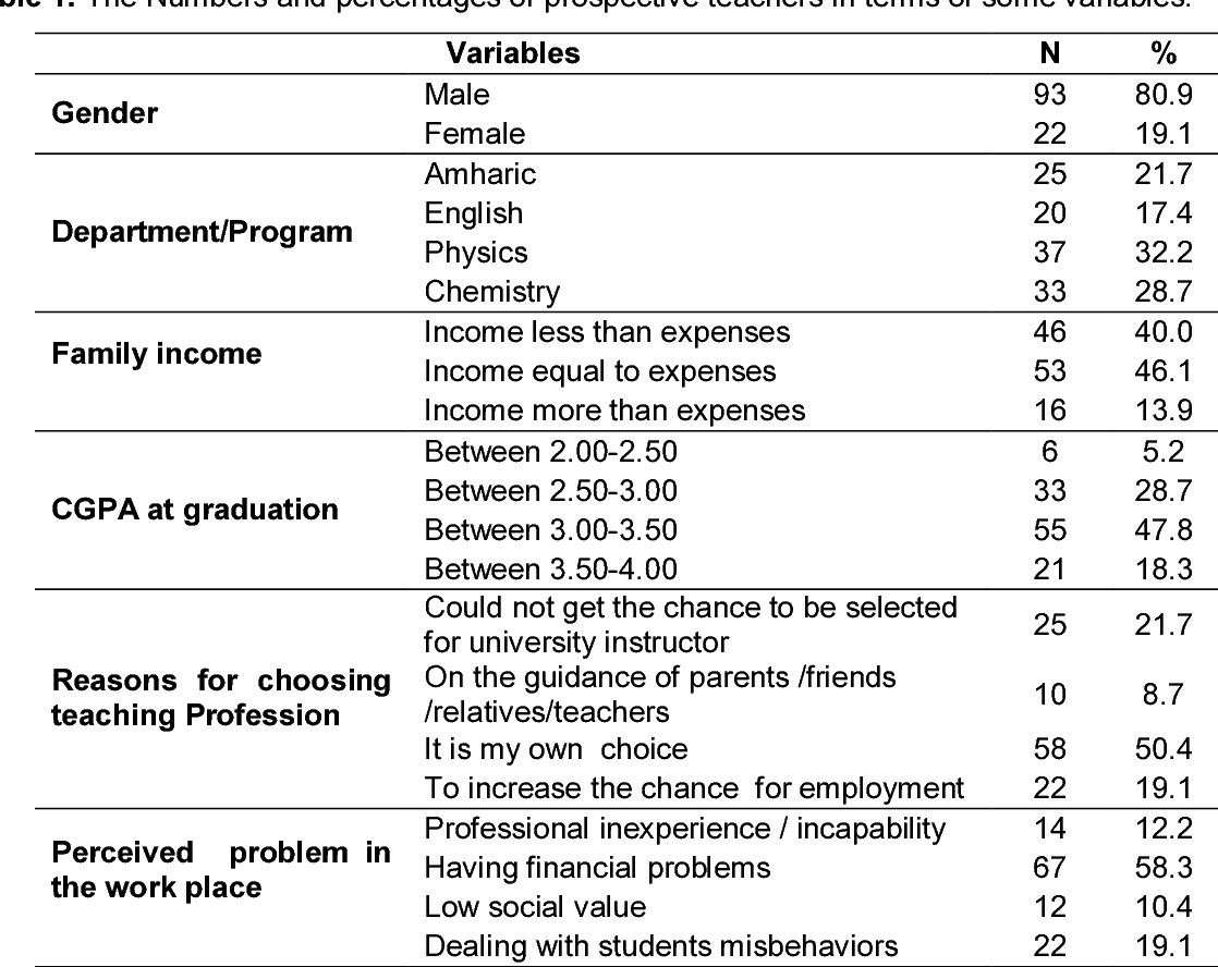 PDF] Assessment of the Attitude of Prospective Teachers