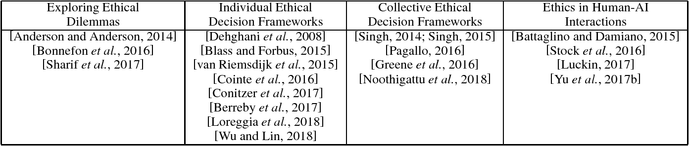 Figure 1 for Building Ethics into Artificial Intelligence