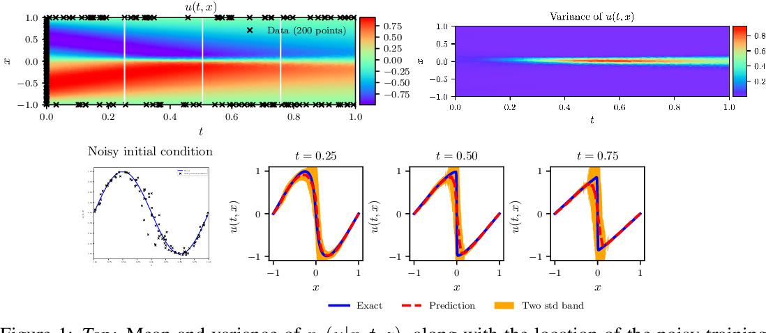 Figure 1 for Physics-informed deep generative models