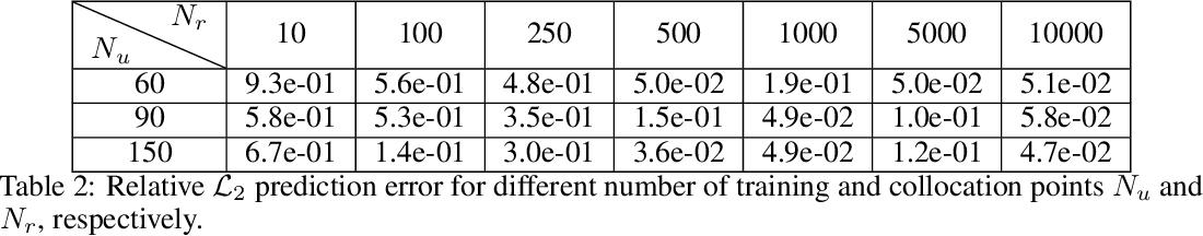 Figure 3 for Physics-informed deep generative models