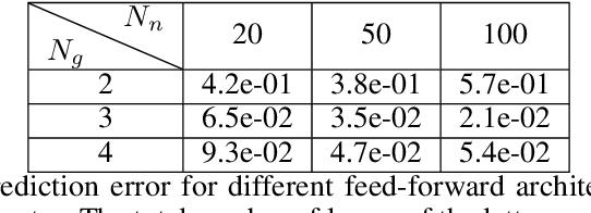 Figure 4 for Physics-informed deep generative models