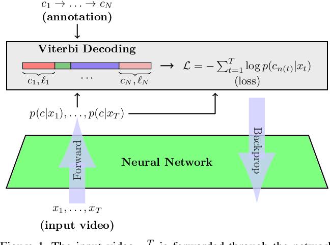 Figure 1 for NeuralNetwork-Viterbi: A Framework for Weakly Supervised Video Learning