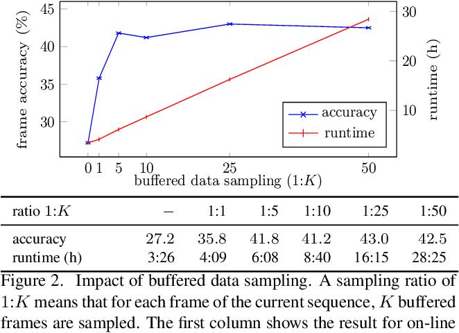 Figure 3 for NeuralNetwork-Viterbi: A Framework for Weakly Supervised Video Learning