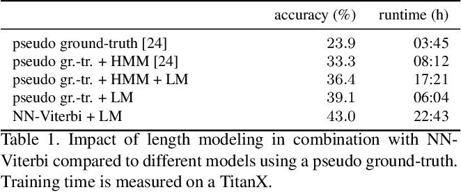 Figure 2 for NeuralNetwork-Viterbi: A Framework for Weakly Supervised Video Learning