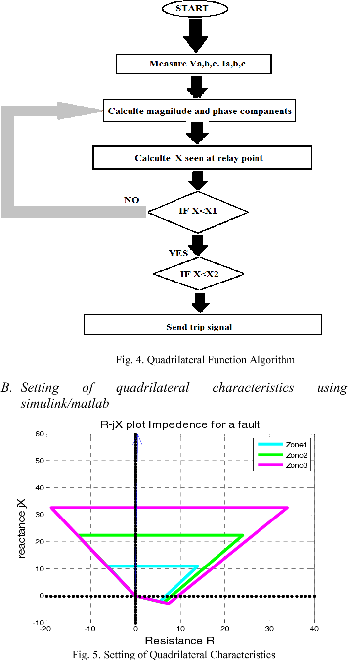The Development Of Impedance Measured By Distance Relay During Shortcircuit Current A Neartogenerator Short Circuit With Near To Generator Semantic Scholar