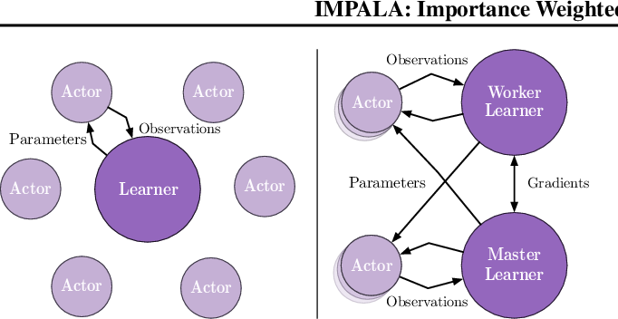 Figure 1 for IMPALA: Scalable Distributed Deep-RL with Importance Weighted Actor-Learner Architectures