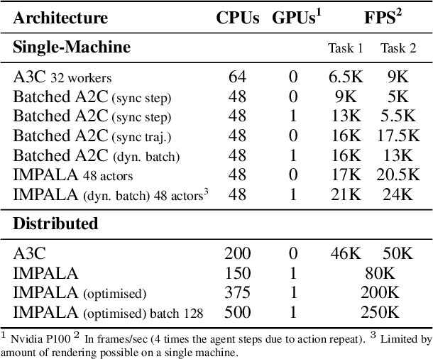 Figure 2 for IMPALA: Scalable Distributed Deep-RL with Importance Weighted Actor-Learner Architectures