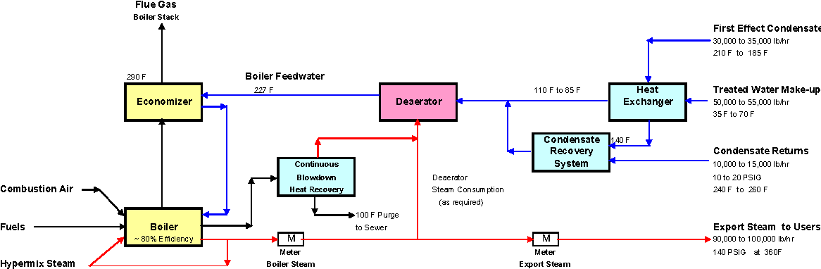 "boiler schematic diagram of ""best practice"" systems"