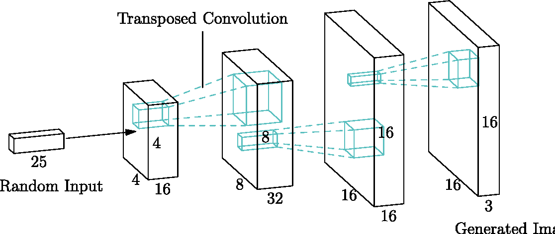 Figure 4 for Deep Generative Adversarial Neural Networks for Realistic Prostate Lesion MRI Synthesis