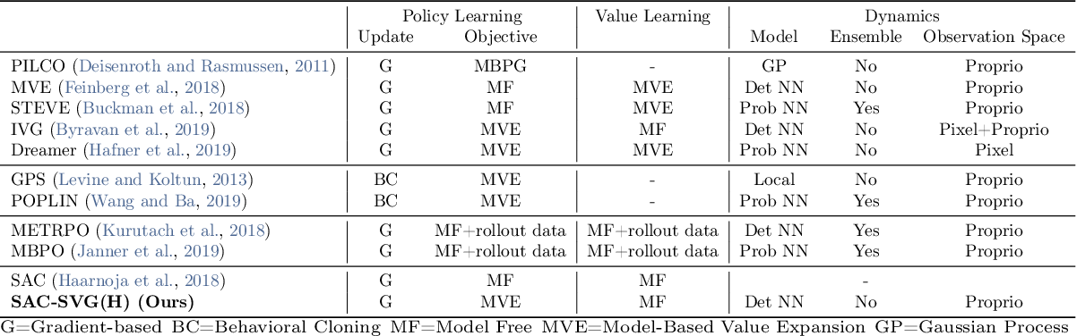 Figure 2 for On the model-based stochastic value gradient for continuous reinforcement learning