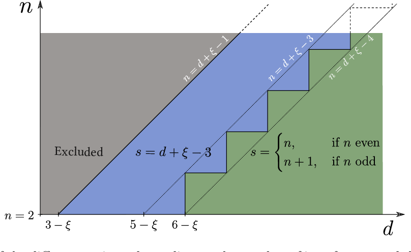 Figure 4 for How isotropic kernels learn simple invariants