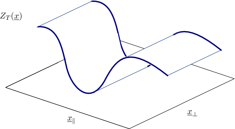 Figure 1 for How isotropic kernels learn simple invariants