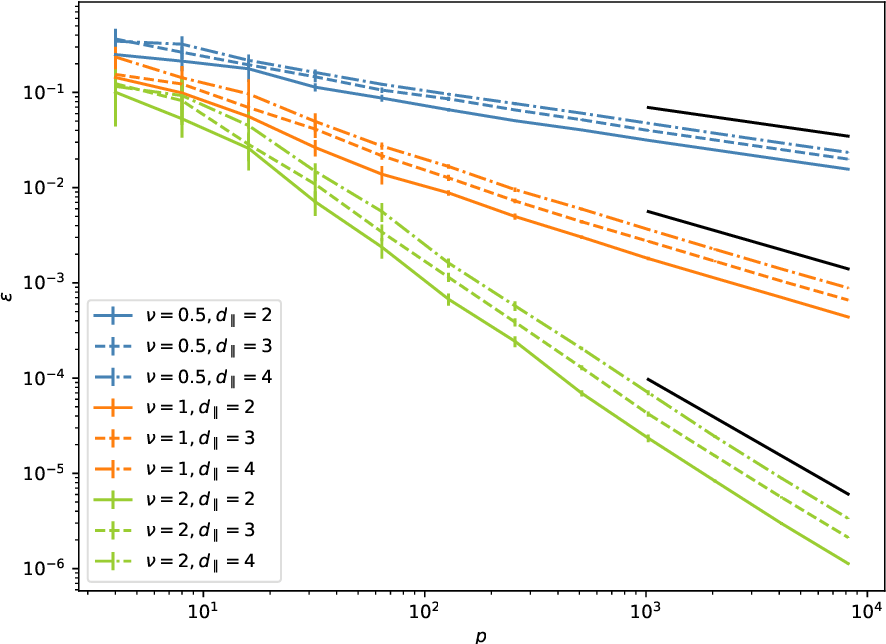 Figure 2 for How isotropic kernels learn simple invariants