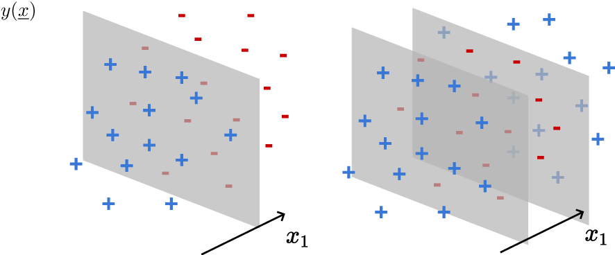 Figure 3 for How isotropic kernels learn simple invariants