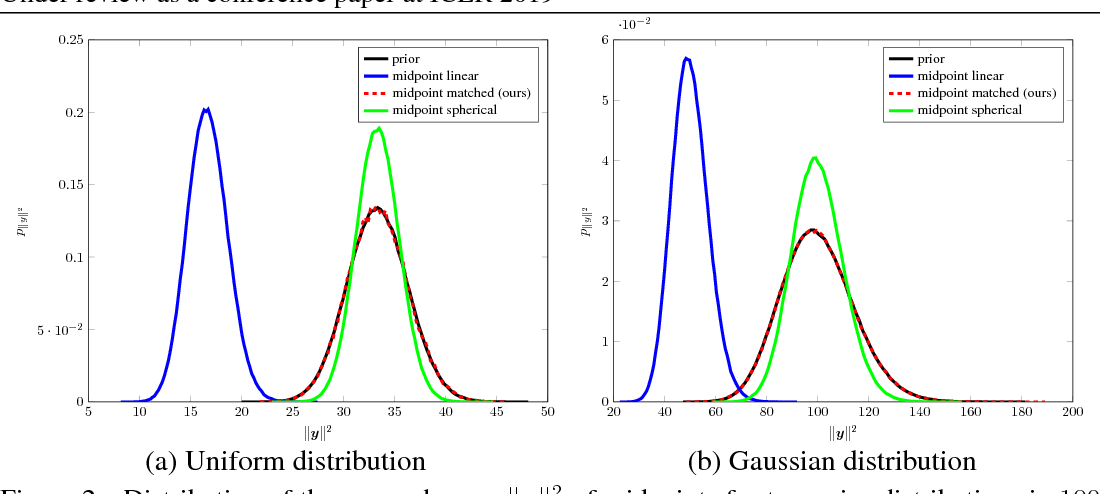 Figure 2 for Optimal transport maps for distribution preserving operations on latent spaces of Generative Models