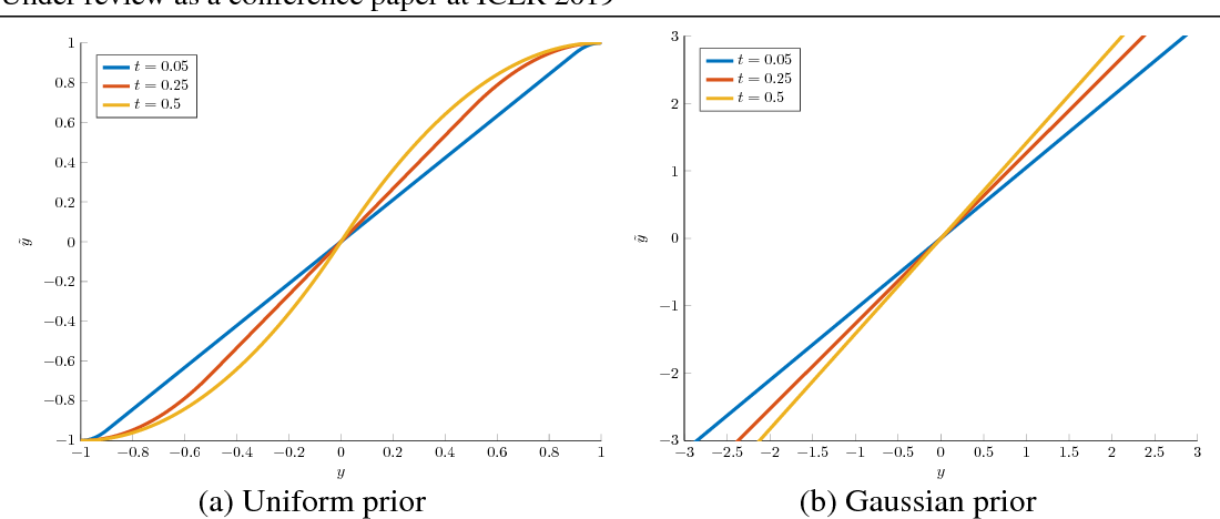 Figure 4 for Optimal transport maps for distribution preserving operations on latent spaces of Generative Models