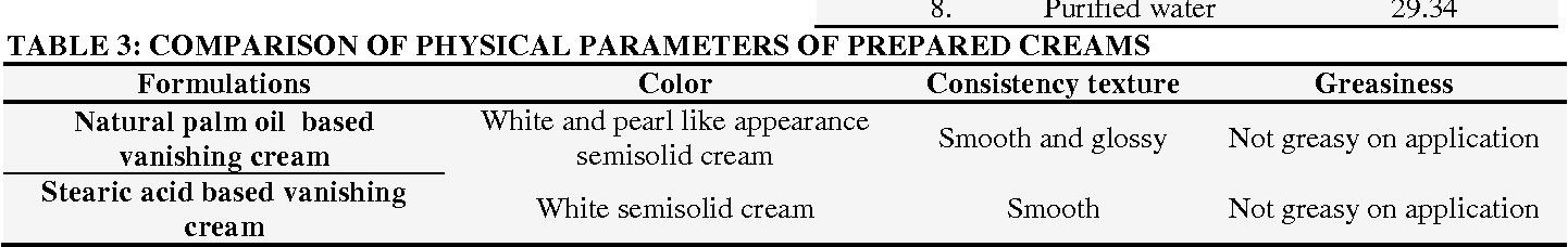 Vanishing Cream Formulation Pdf