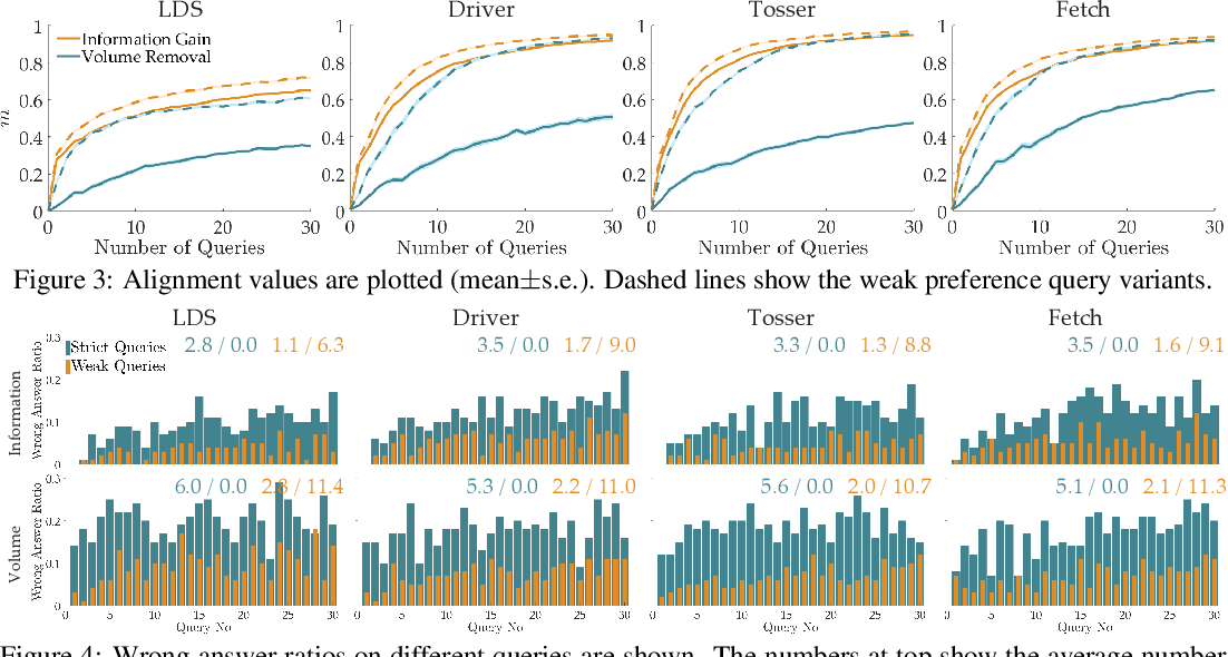 Figure 4 for Asking Easy Questions: A User-Friendly Approach to Active Reward Learning