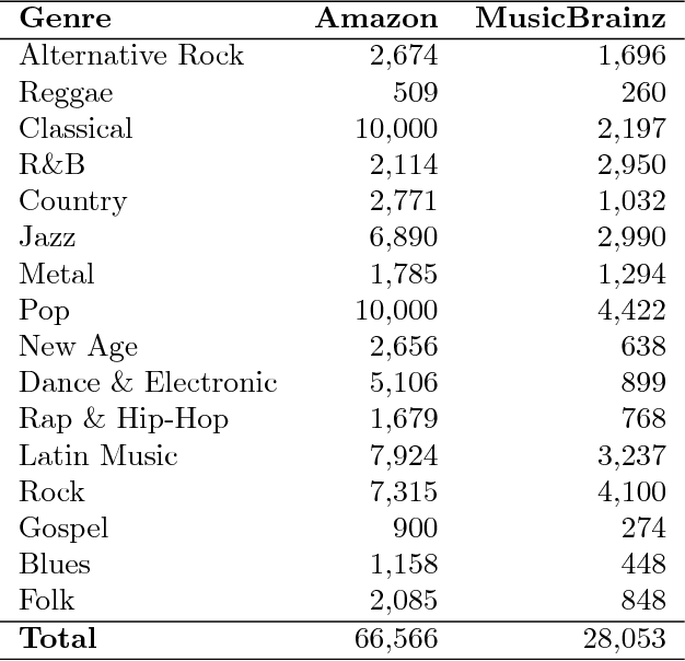 Figure 2 for Natural Language Processing for Music Knowledge Discovery