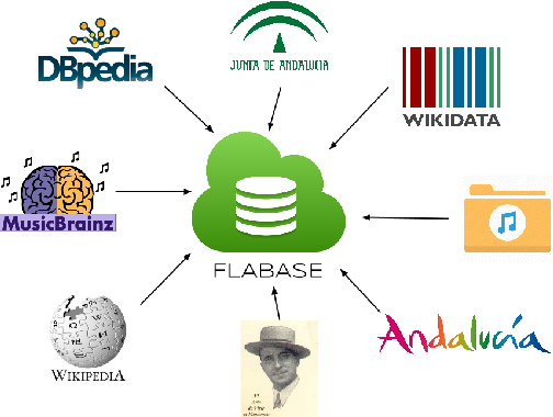 Figure 1 for Natural Language Processing for Music Knowledge Discovery