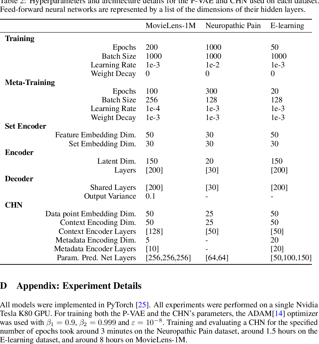Figure 4 for Contextual HyperNetworks for Novel Feature Adaptation