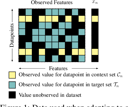 Figure 1 for Contextual HyperNetworks for Novel Feature Adaptation
