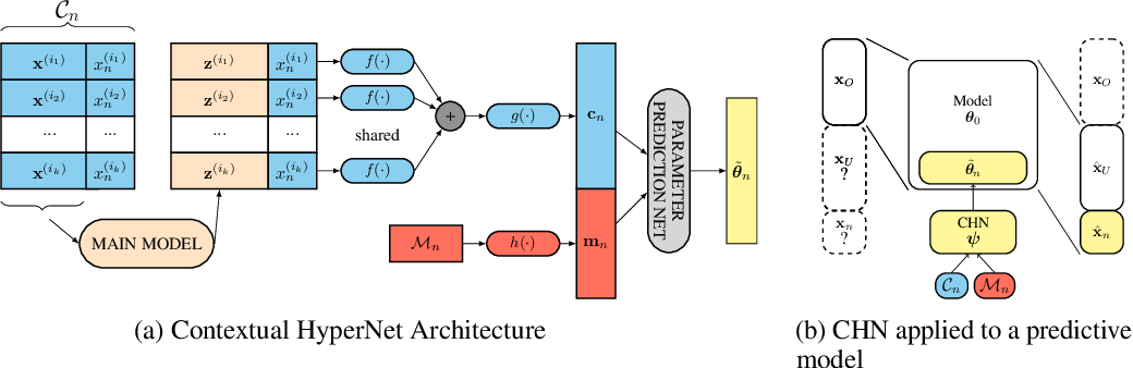 Figure 3 for Contextual HyperNetworks for Novel Feature Adaptation