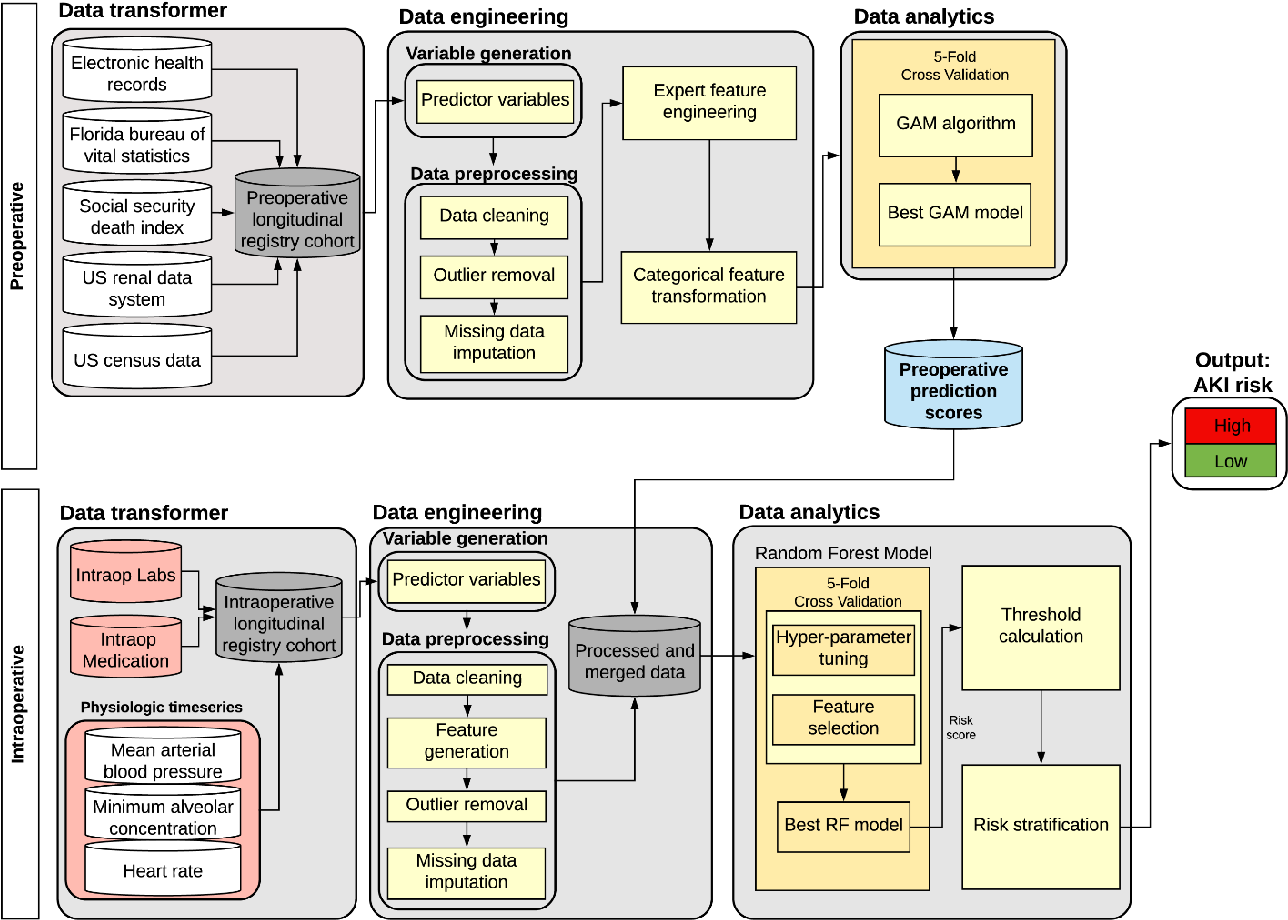Figure 3 for Improved Predictive Models for Acute Kidney Injury with IDEAs: Intraoperative Data Embedded Analytics