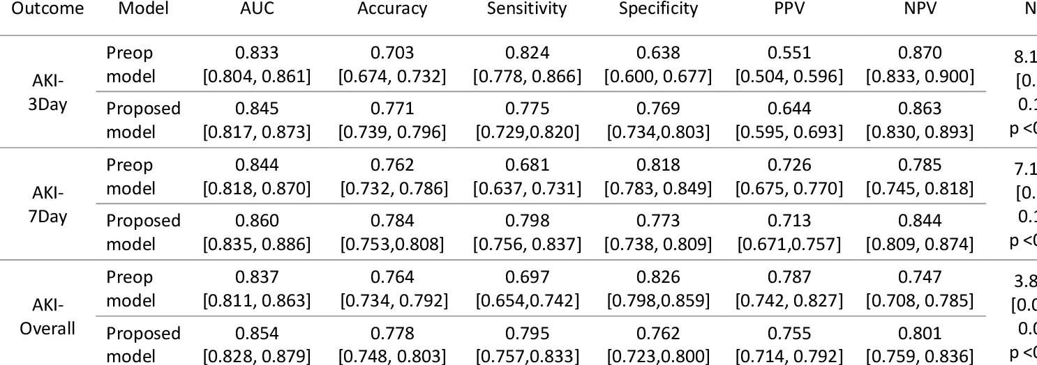 Figure 4 for Improved Predictive Models for Acute Kidney Injury with IDEAs: Intraoperative Data Embedded Analytics